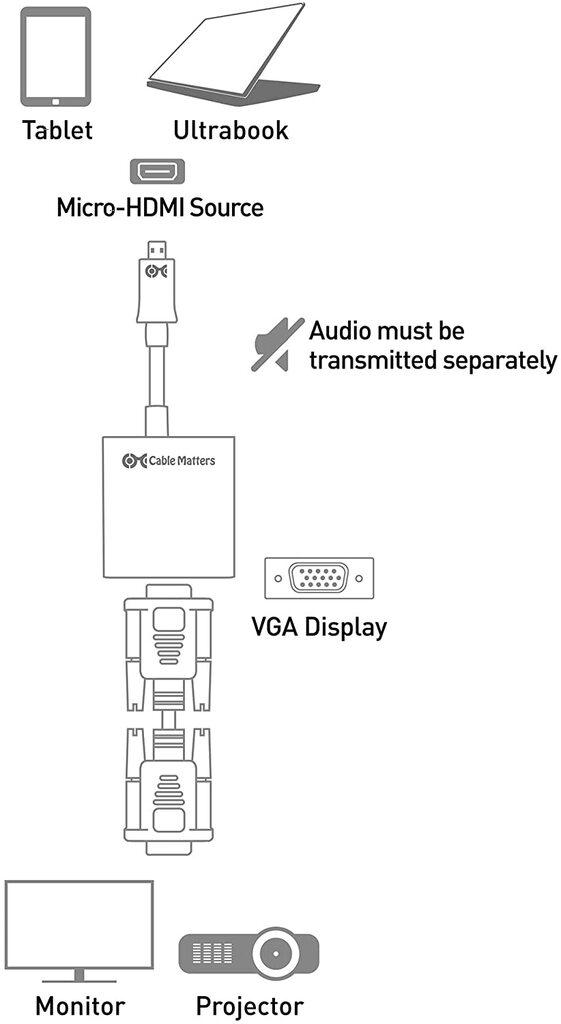 Adattatore / Convertitore da micro HDMI a VGA
