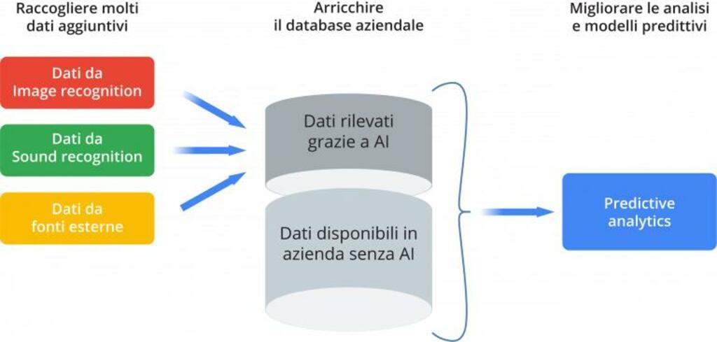 Cosa può fare davvero l'AI per un'azienda